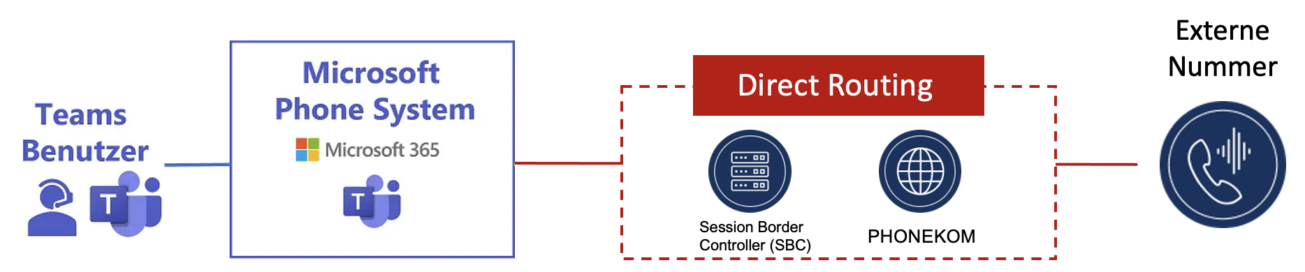 MS-Teams Direct Routing