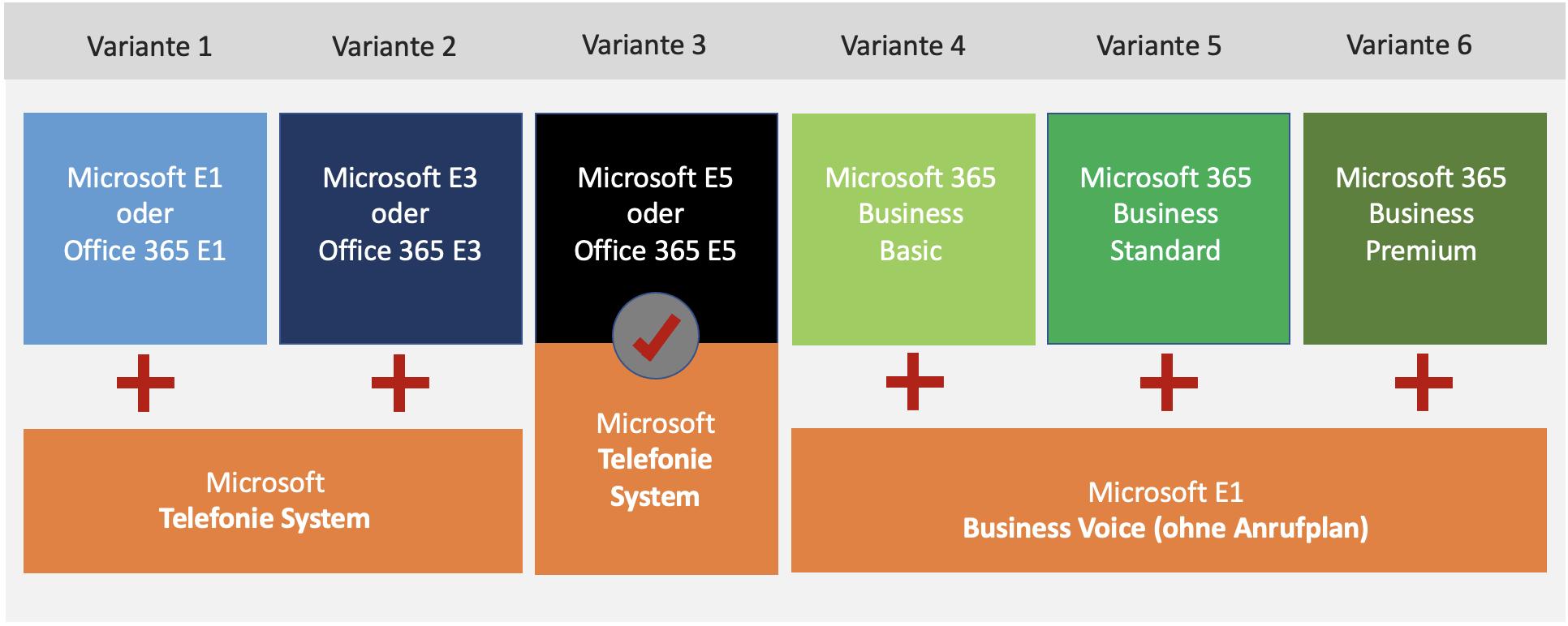 Microsoft Lizenzmodell